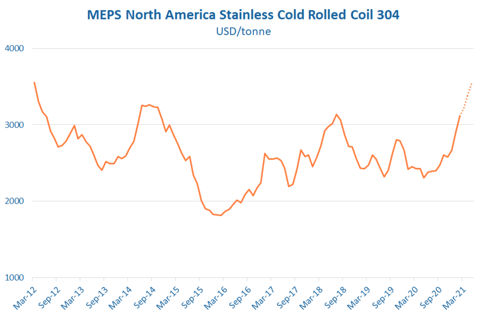 US stainless steel prices forecast to reach 9-year high